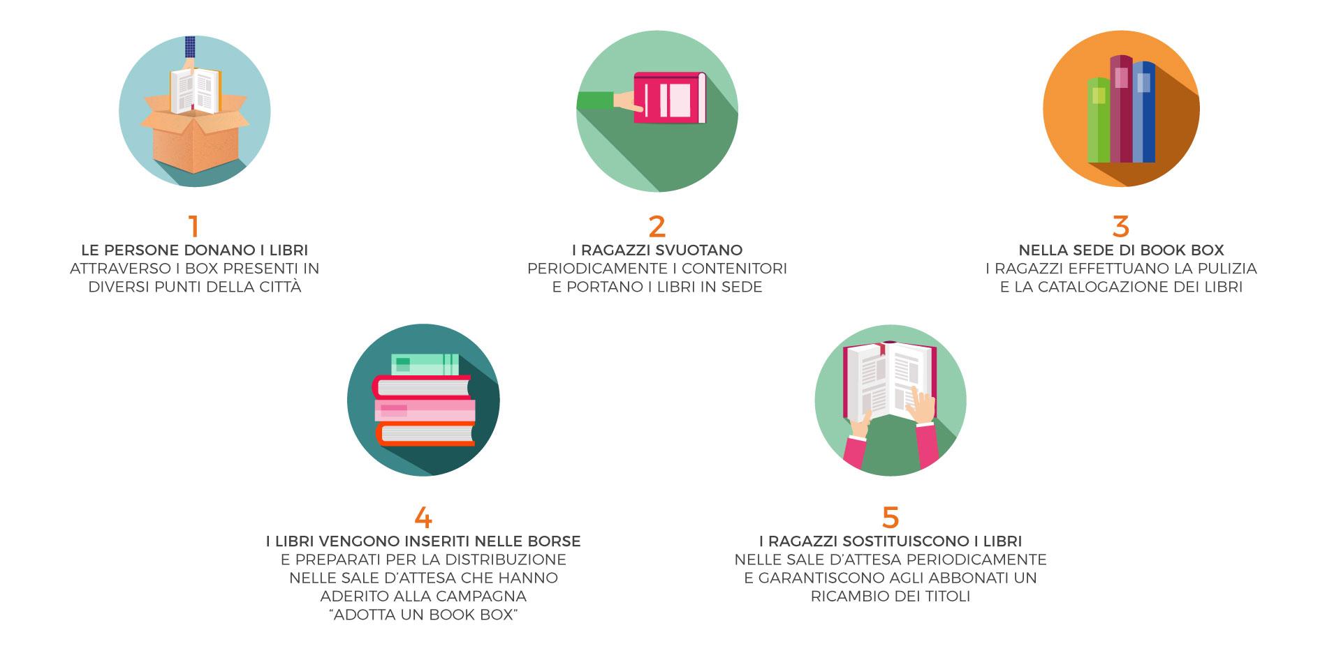 Infografica Book Box